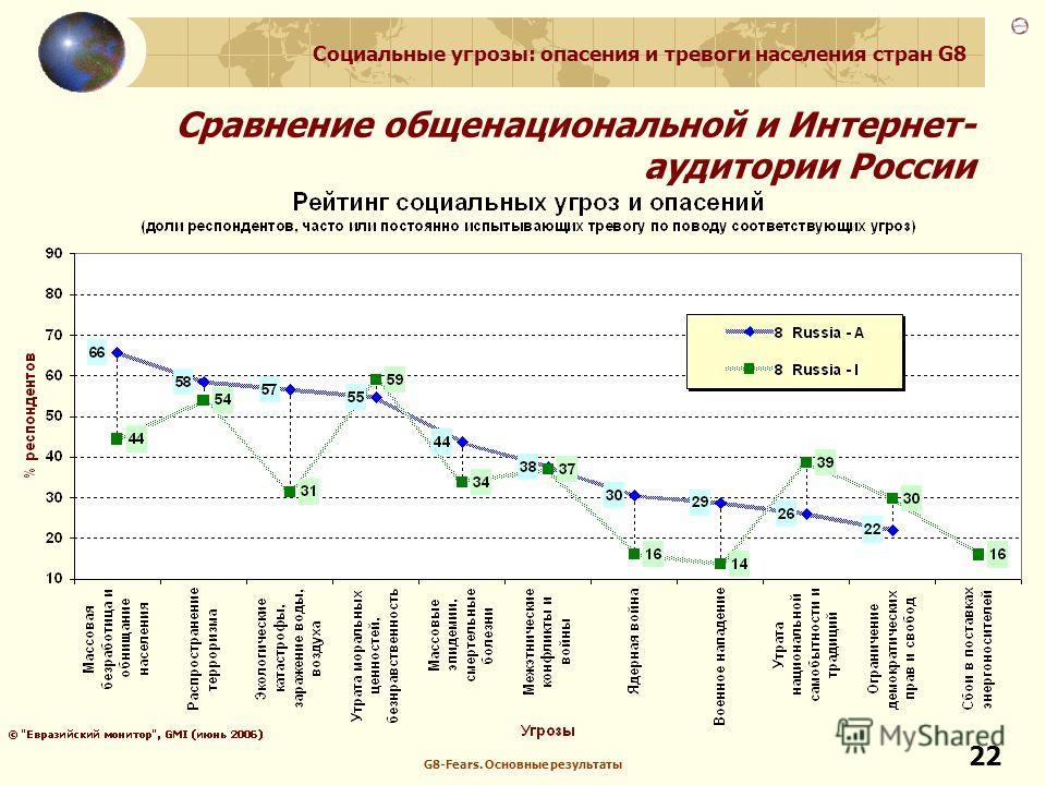 Социальные угрозы: опасения и тревоги населения стран G8 G8-Fears. Основные результаты 22 Сравнение общенациональной и Интернет- аудитории России