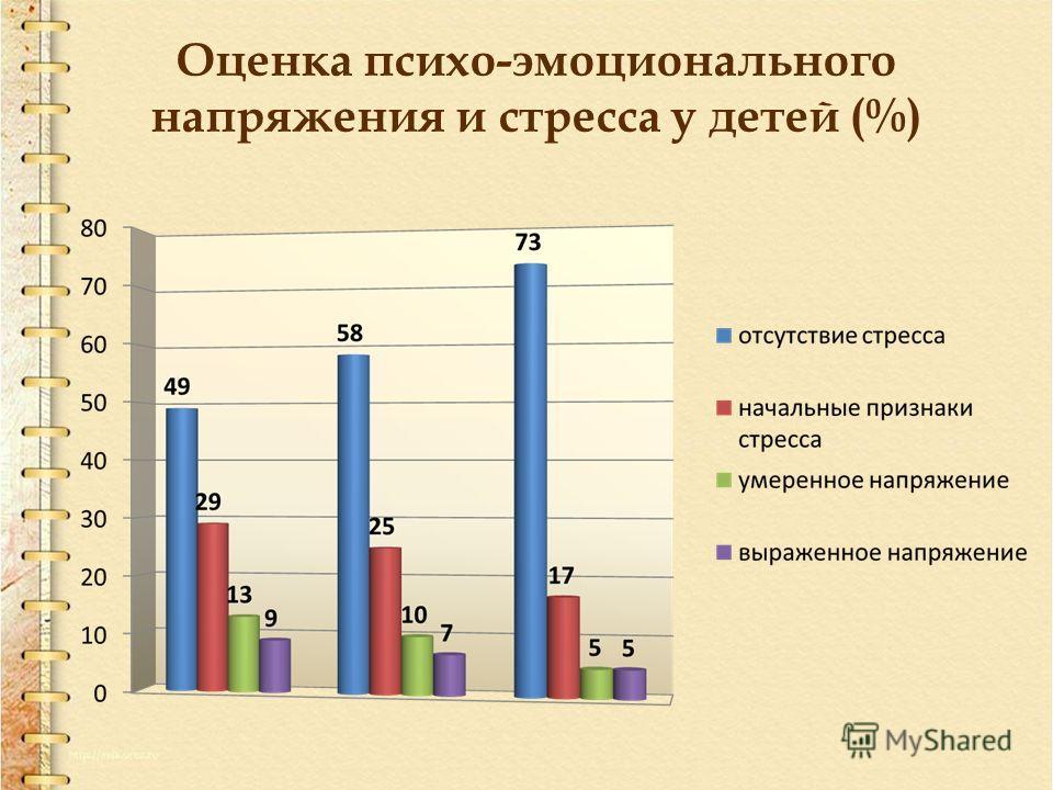 Оценка психо-эмоционального напряжения и стресса у детей (%)