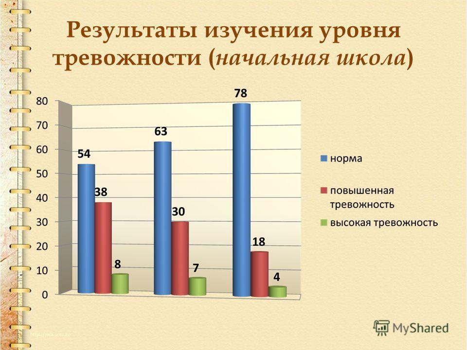 Результаты изучения уровня тревожности ( начальная школа )