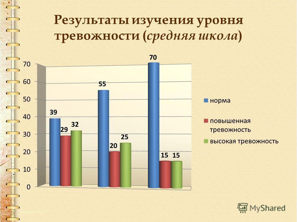 Результаты изучения уровня тревожности ( средняя школа )