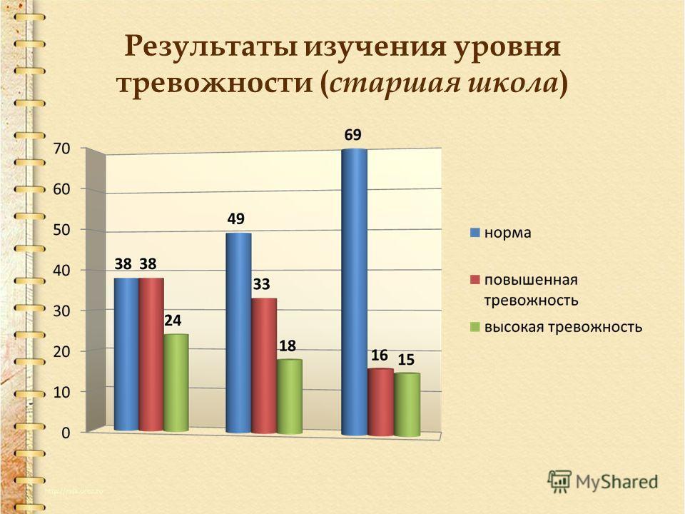 Результаты изучения уровня тревожности ( старшая школа )