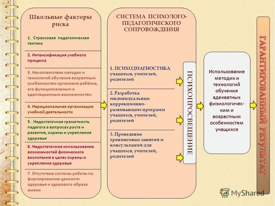Школьные факторы риска Использование методик и технологий обучения адекватных физиологичес- ким и возрастным особенностям учащихся СИСТЕМА ПСИХОЛОГО- ПЕДАГОГИЧЕСКОГО СОПРОВОЖДЕНИЯ 1. Стрессовая педагогическая тактика 2. Интенсификация учебного процес