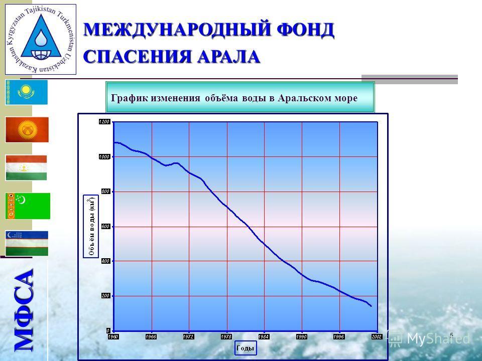 5 МФСА МЕЖДУНАРОДНЫЙ ФОНД СПАСЕНИЯ АРАЛА График изменения объёма воды в Аральском море