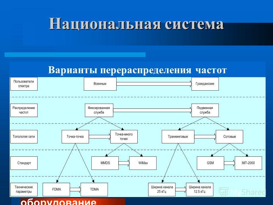Национальная система Перераспределение частот- комбинация административных, финансовых, технических мероприятий, направленных на смену пользователя или типа использования РЧС - действенный механизм по достижению целей - стратегическое планирование ис