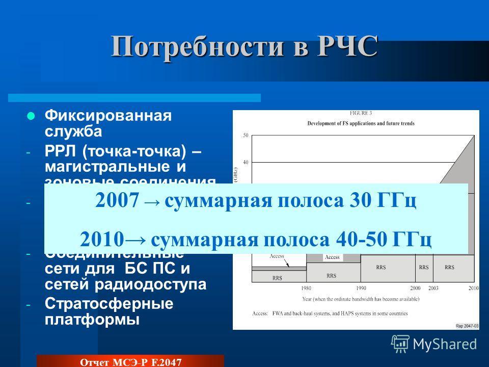 Потребности в РЧС Фиксированная служба - РРЛ (точка-точка) – магистральные и зоновые соединения - Сети широкополосного радиодоступа - Соединительные сети для БС ПС и сетей радиодоступа - Стратосферные платформы 2007 суммарная полоса 30 ГГц 2010 сумма