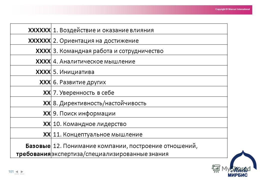 101 Copyright © Mercuri International XXXXXX 1. Воздействие и оказание влияния XXXXXX 2. Ориентация на достижение XXXX 3. Командная работа и сотрудничество XXXX 4. Аналитическое мышление XXXX 5. Инициатива XXX 6. Развитие других XX 7. Уверенность в с