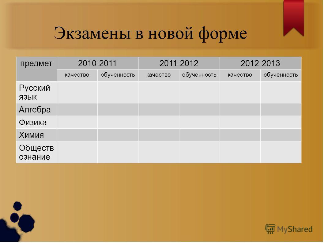 Экзамены в новой форме предмет 2010-20112011-20122012-2013 качествообученностькачествообученностькачествообученность Русский язык Алгебра Физика Химия Обществ ознание