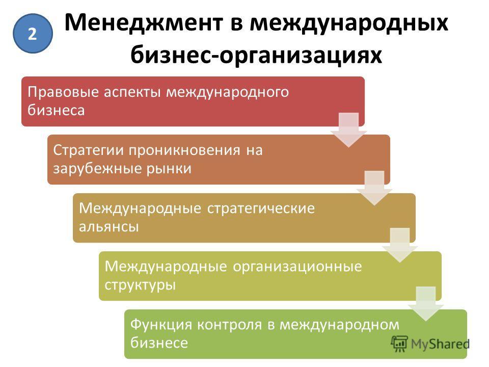 Менеджмент в международных бизнес-организациях Правовые аспекты международного бизнеса Стратегии проникновения на зарубежные рынки Международные стратегические альянсы Международные организационные структуры Функция контроля в международном бизнесе 2