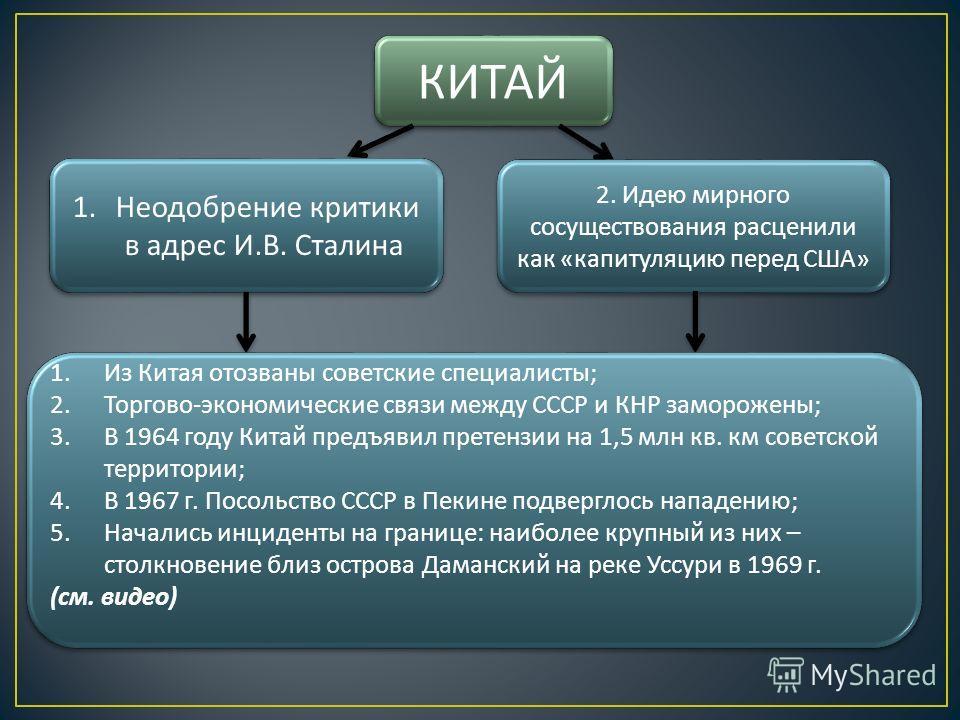 КИТАЙ 1. Неодобрение критики в адрес И. В. Сталина 2. Идею мирного сосуществования расценили как « капитуляцию перед США » 1. Из Китая отозваны советские специалисты ; 2. Торгово - экономические связи между СССР и КНР заморожены ; 3. В 1964 году Кита
