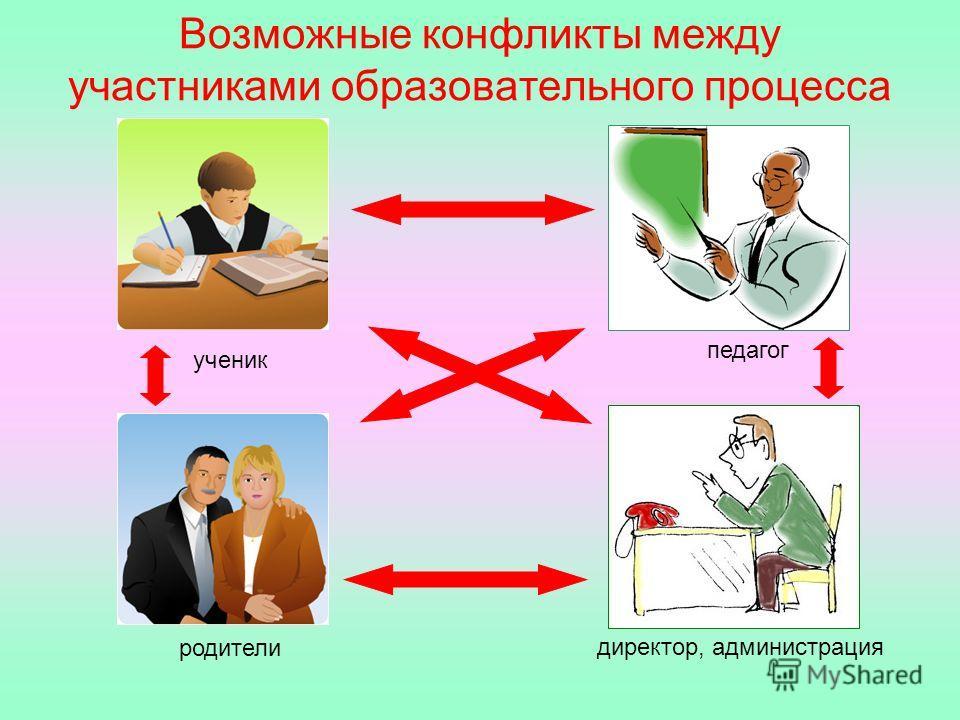 Возможные конфликты между участниками образовательного процесса ученик родители педагог директор, администрация