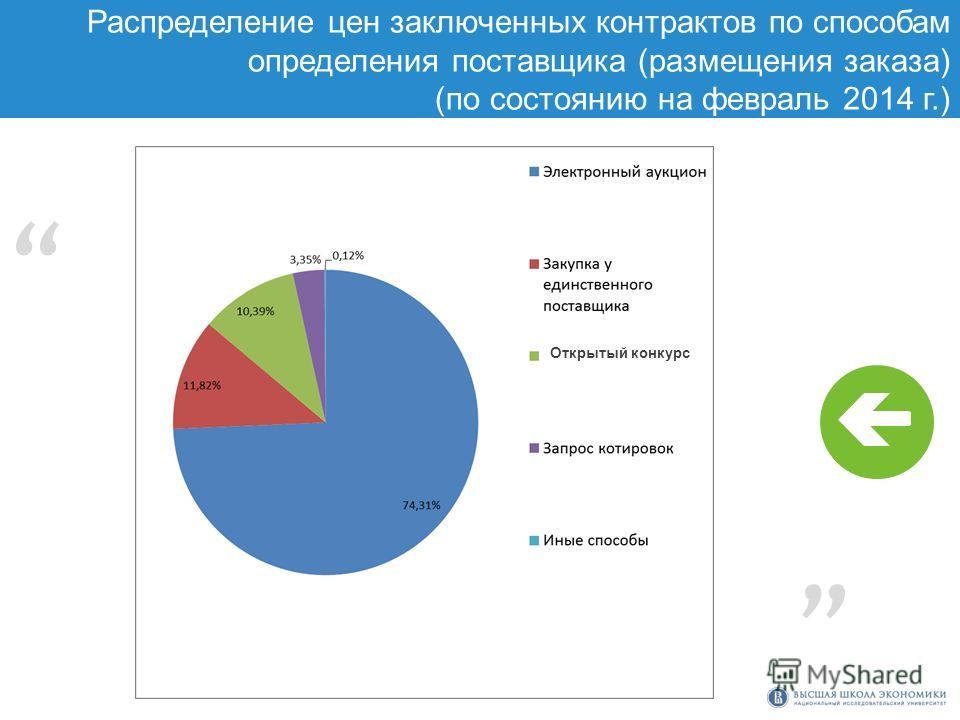 Распределение цен заключенных контрактов по способам определения поставщика (размещения заказа) (по состоянию на февраль 2014 г.) Открытый конкурс