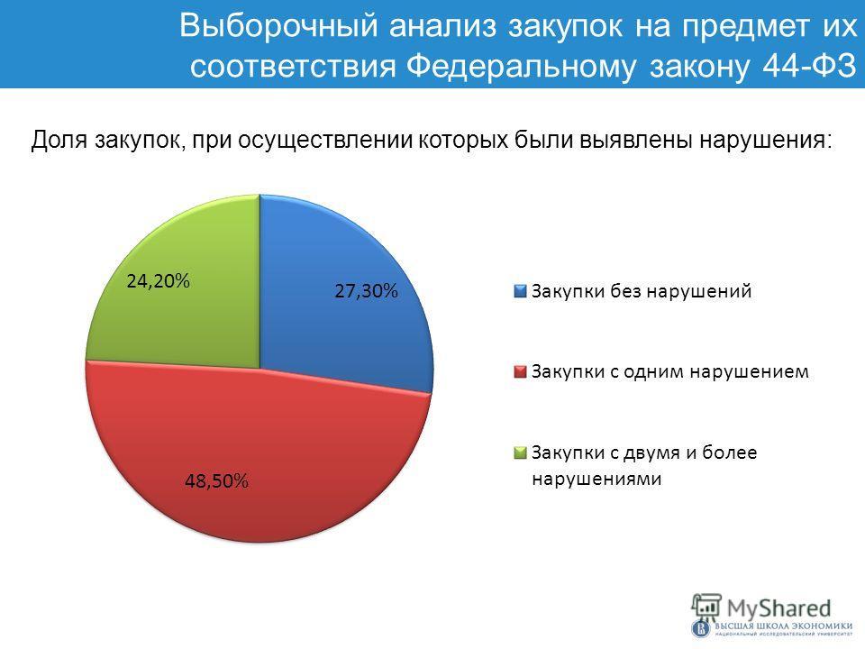 Выборочный анализ закупок на предмет их соответствия Федеральному закону 44-ФЗ Доля закупок, при осуществлении которых были выявлены нарушения: