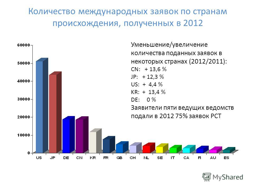 Количество международных заявок по странам происхождения, полученных в 2012 Уменьшение/увеличение количества поданных заявок в некоторых странах (2012/2011): CN: + 13,6 % JP: + 12,3 % US: + 4,4 % KR: + 13,4 % DE: 0 % Заявители пяти ведущих ведомств п