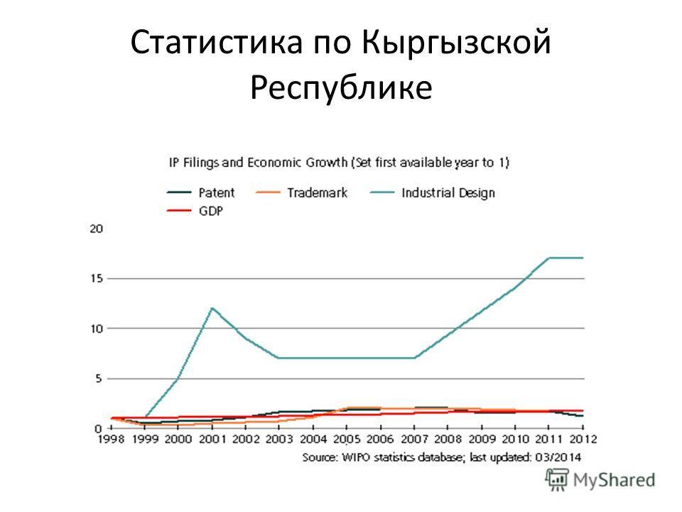 Статистика по Кыргызской Республике
