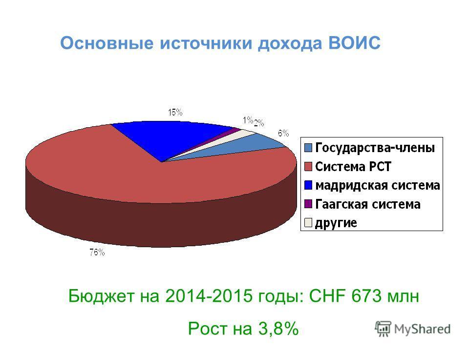 Основные источники дохода ВОИС Бюджет на 2014-2015 годы: CHF 673 млн Рост на 3,8%
