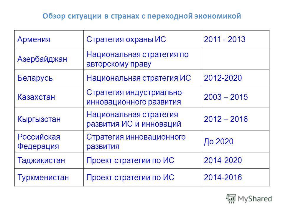 Обзор ситуации в странах с переходной экономикой Армения Стратегия охраны ИС2011 - 2013 Азербайджан Национальная стратегия по авторскому праву Беларусь Национальная стратегия ИС2012-2020 Казахстан Стратегия индустриально- инновационного развития 2003