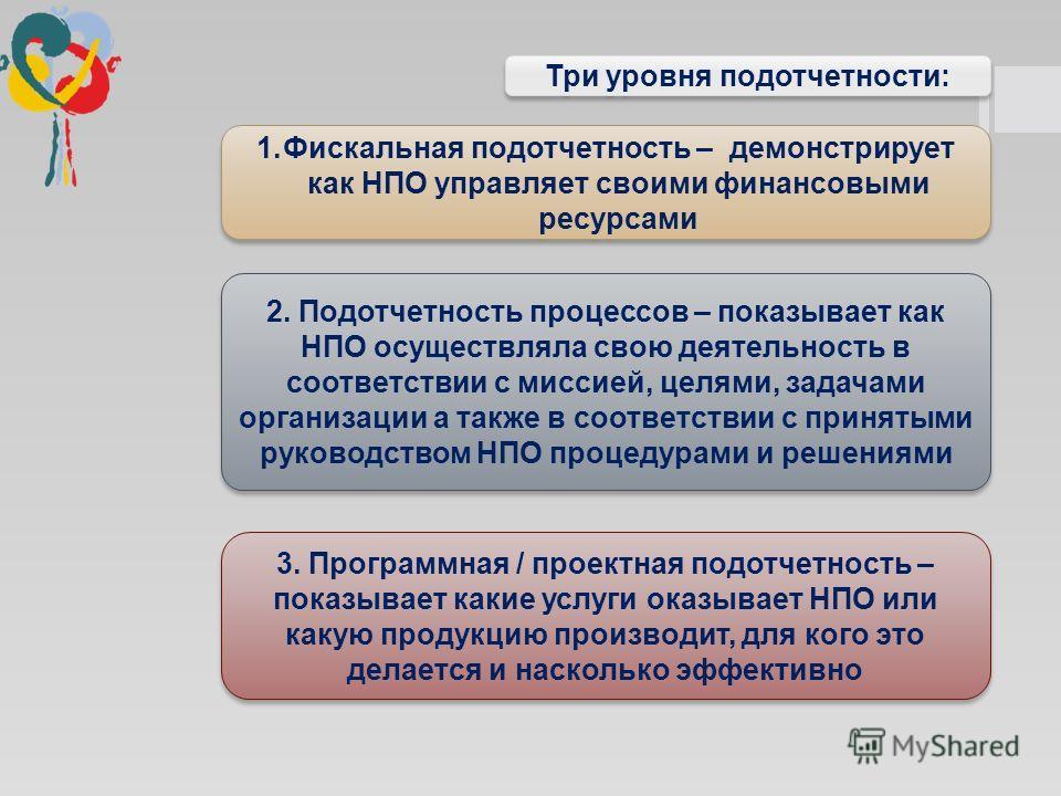 3. Программная / проектная подотчетность – показывает какие услуги оказывает НПО или какую продукцию производит, для кого это делается и насколько эффективно Три уровня подотчетности: 1. Фискальная подотчетность – демонстрирует как НПО управляет свои