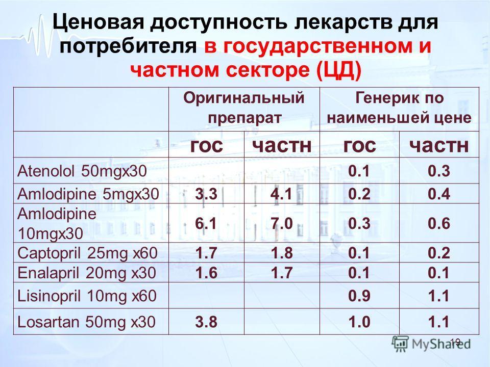 Ценовая доступность лекарств для потребителя в государственном и частном секторе (ЦД) Оригинальный препарат Генерик по наименьшей цене госчастнгосчастн Atenolol 50mgx300.10.3 Amlodipine 5mgx303.34.10.20.4 Amlodipine 10mgx30 6.17.00.30.6 Captopril 25m