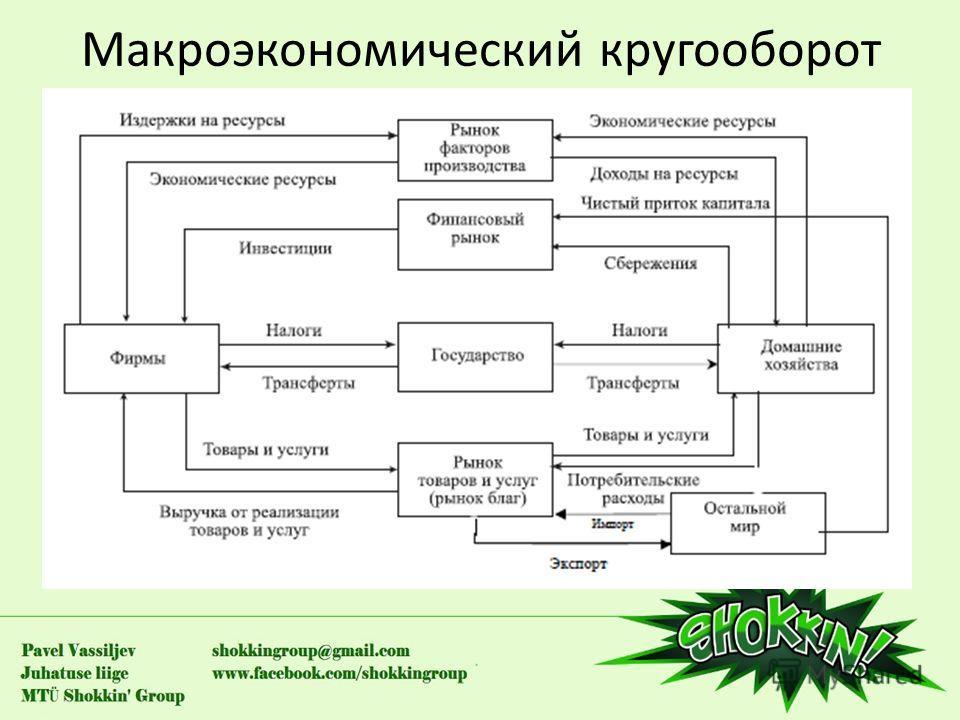 Макроэкономический кругооборот