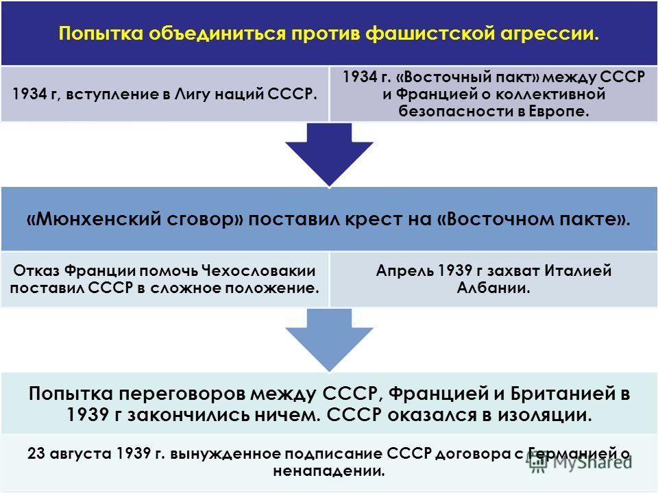 Попытка переговоров между СССР, Францией и Британией в 1939 г закончились ничем. СССР оказался в изоляции. 23 августа 1939 г. вынужденное подписание СССР договора с Германией о ненападении. «Мюнхенский сговор» поставил крест на «Восточном пакте». Отк