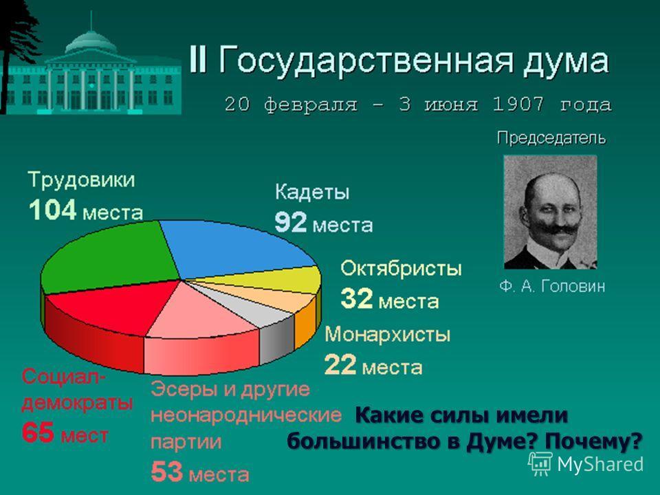 Какие силы имели большинство в Думе? Почему? большинство в Думе? Почему?