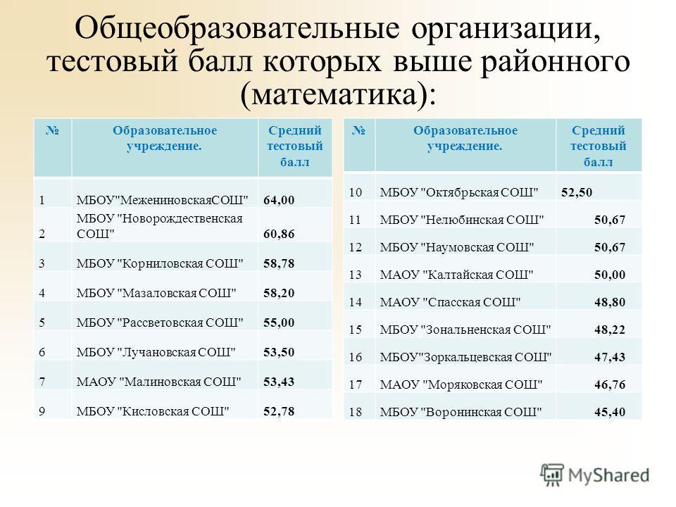 Общеобразовательные организации, тестовый балл которых выше районного (математика): Образовательное учреждение. Средний тестовый балл 1МБОУ