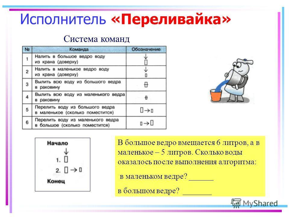 Исполнитель «Переливайка» В большое ведро вмещается 6 литров, а в маленькое – 5 литров. Сколько воды оказалось после выполнения алгоритма: в маленьком ведре? ______ в большом ведре? _______ Система команд