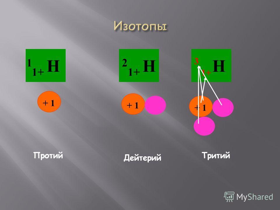 1 1+ Н + 1 2 1+ Н + 1 Н Протий Дейтерий Тритий 1+ 3