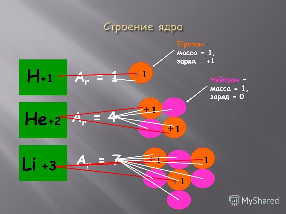 Н +1 А r = 1 + 1 Не +2 А r = 4 + 1 Li А r = 7 + 1 Протон – масса = 1, заряд = +1 Нейтрон – масса = 1, заряд = 0 +3