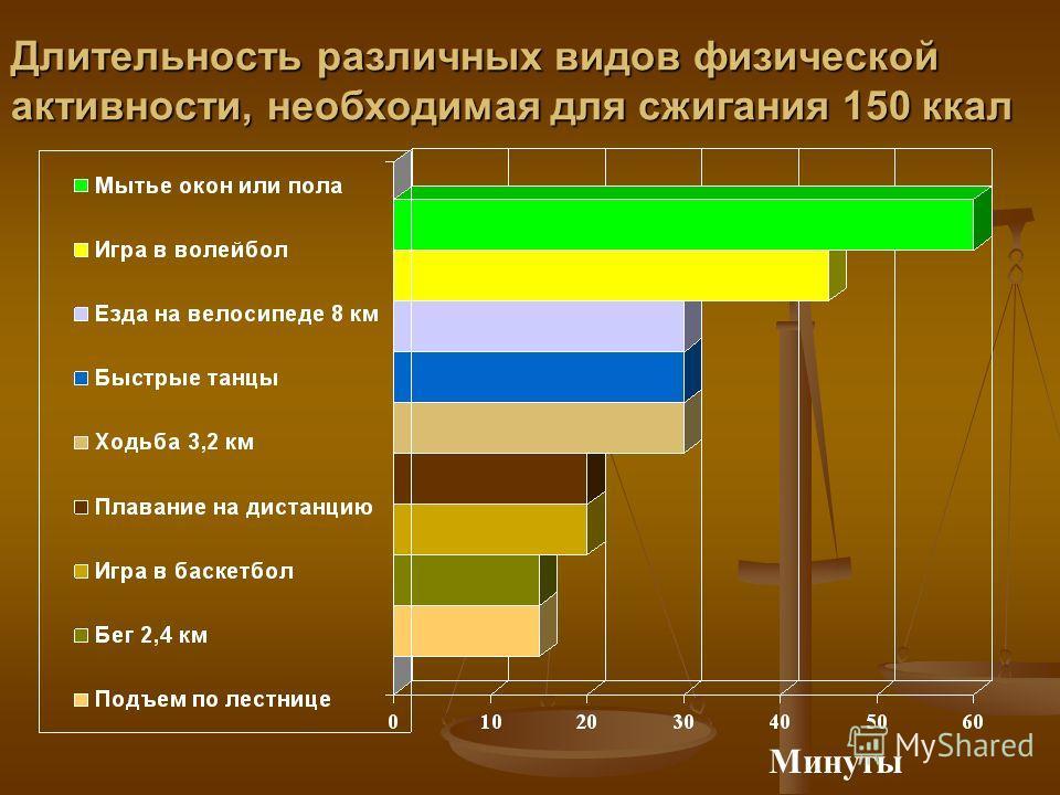 Длительность различных видов физической активности, необходимая для сжигания 150 ккал Минуты