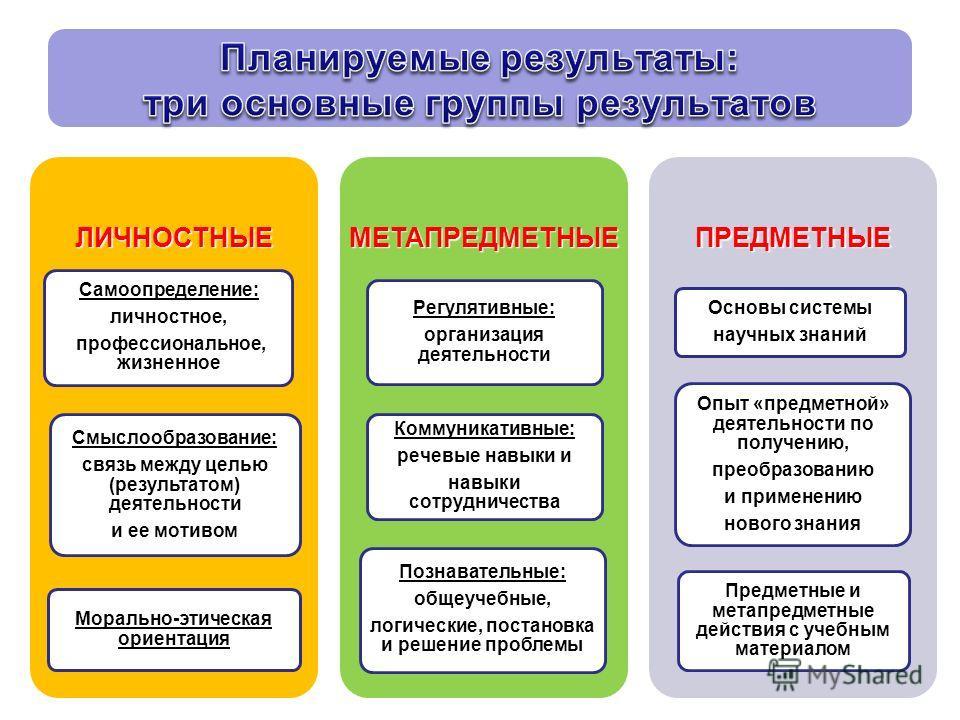 ЛИЧНОСТНЫЕСамоопределение:личностное, профессиональное, жизненное профессиональное, жизненное Смыслообразование: связь между целью (результатом) деятельности и ее мотивом Морально-этическая ориентация МЕТАПРЕДМЕТНЫЕРегулятивные: организация деятельно