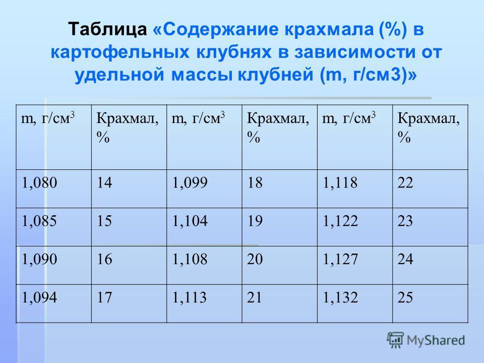 Таблица «Содержание крахмала (%) в картофельных клубнях в зависимости от удельной массы клубней (m, г/см 3)» m, г/см 3 Крахмал, % m, г/см 3 Крахмал, % m, г/см 3 Крахмал, % 1,080141,099181,11822 1,085151,104191,12223 1,090161,108201,12724 1,094171,113