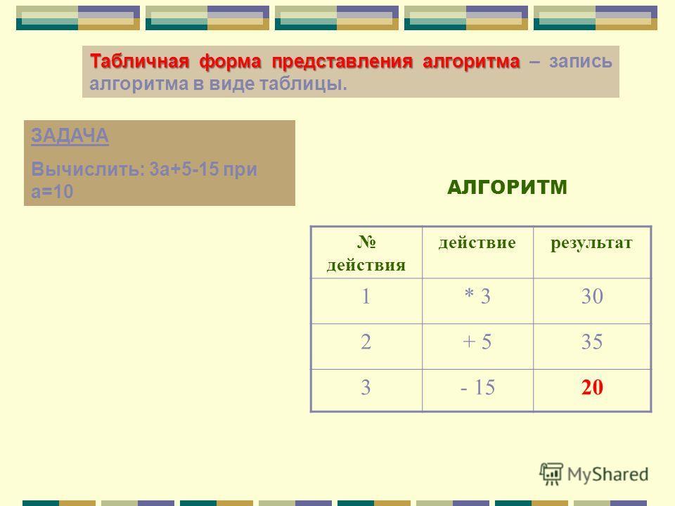 Табличная форма представления алгоритма Табличная форма представления алгоритма – запись алгоритма в виде таблицы. ЗАДАЧА Вычислить: 3 а+5-15 при а=10 действия действиерезультат 1* 330 2+ 535 3- 1520 АЛГОРИТМ