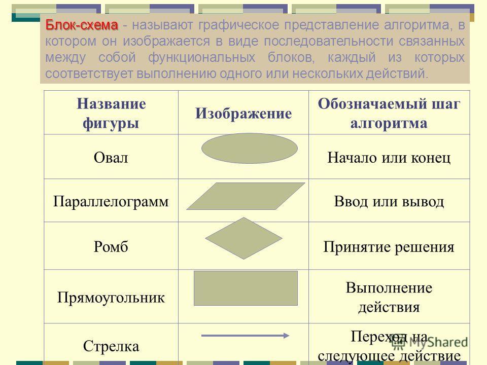 Блок-схема Блок-схема - называют графическое представление алгоритма, в котором он изображается в виде последовательности связанных между собой функциональных блоков, каждый из которых соответствует выполнению одного или нескольких действий. Название