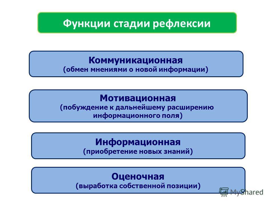 Функции стадии рефлексии Мотивационная (побуждение к дальнейшему расширению информационного поля) Оценочная (выработка собственной позиции) Информационная (приобретение новых знаний) Коммуникационная (обмен мнениями о новой информации)
