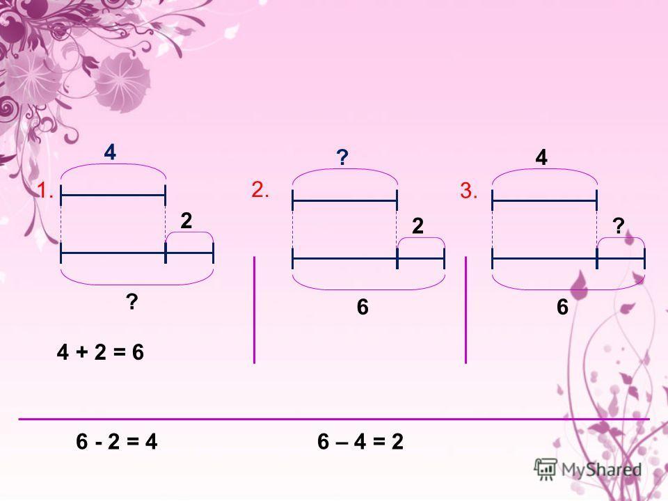А сейчас придумайте задачи по данным схемам: 4 2 ? ? 2 6 4 ? 6 1. 2. 3. 4 + 2 = 66 - 2 = 46 – 4 = 2