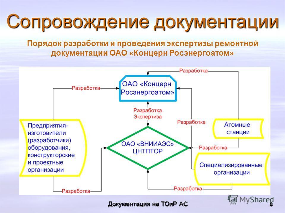 8 Документация на ТОиР АС Сопровождение документации Порядок разработки и проведения экспертизы ремонтной документации ОАО «Концерн Росэнергоатом»