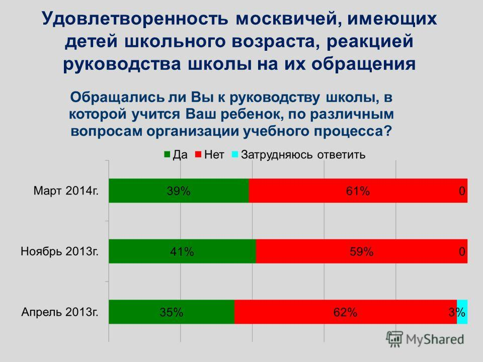 Удовлетворенность москвичей, имеющих детей школьного возраста, реакцией руководства школы на их обращения