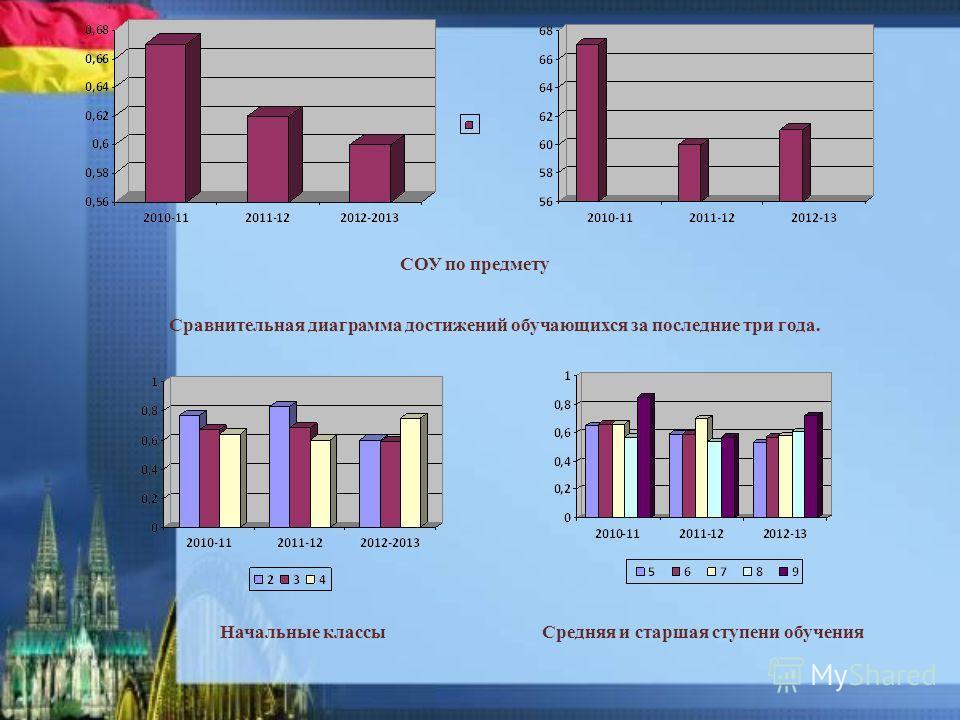 СОУ по предмету Начальные классы Средняя и старшая ступени обучения Сравнительная диаграмма достижений обучающихся за последние три года.