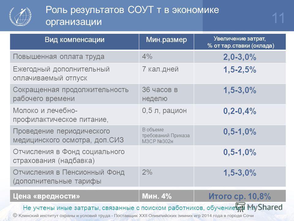 Роль результатов СОУТ т в экономике организации 11 Вид компенсации Мин.размер Увеличение затрат, % от тар.ставки (оклада) Повышенная оплата труда 4% 2,0-3,0% Ежегодный дополнительный оплачиваемый отпуск 7 кал.дней 1,5-2,5% Сокращенная продолжительнос