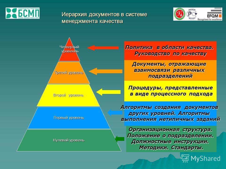 Иерархия документов в системе менеджмента качества Четвертый уровеннь уровеннь Третий уровень Второй уровень Первый уровень Нулевой уровень Политика в области качества. Руководство по качеству Документы, отражающие взаимосвязи различных подразделений