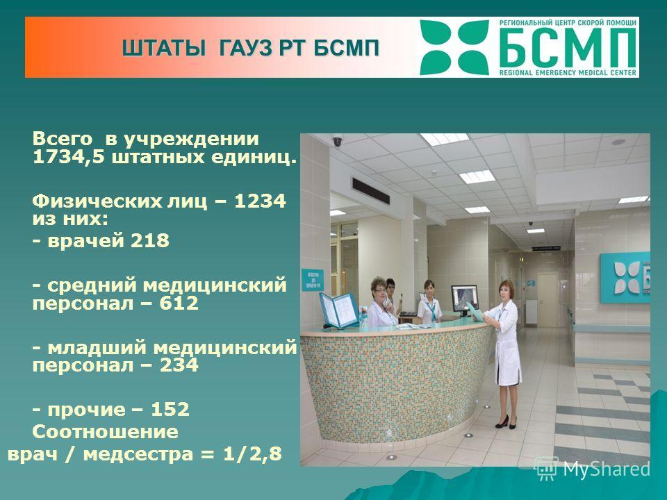 Всего в учреждении 1734,5 штатных единиц. Физических лиц – 1234 из них: - врачей 218 - средний медицинский персонал – 612 - младший медицинский персонал – 234 - прочие – 152 Соотношение врач / медсестра = 1/2,8 ШТАТЫ ГАУЗ РТ БСМП