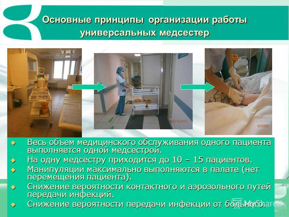 Основные принципы организации работы универсальных медсестер Весь объем медицинского обслуживания одного пациента выполняется одной медсестрой. Весь объем медицинского обслуживания одного пациента выполняется одной медсестрой. На одну медсестру прихо