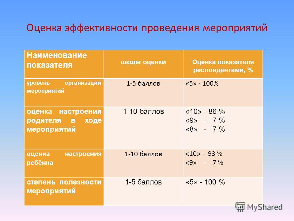 Оценка эффективности проведения мероприятий Наименование показателя шкала оценки Оценка показателя респондентами, % уровень организации мероприятий 1-5 баллов«5» - 100% оценка настроения родителя в ходе мероприятий 1-10 баллов«10» - 86 % «9» - 7 % «8