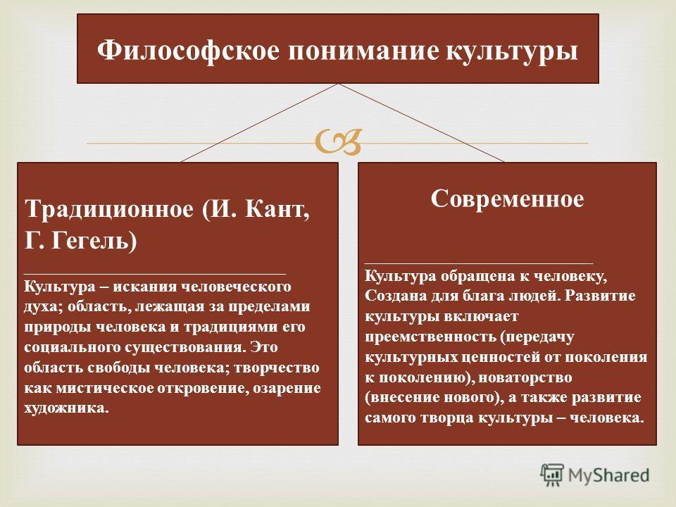 Философское понимание культуры Традиционное (И. Кант, Г. Гегель) _______________________________ Культура – искания человеческого духа; область, лежащая за пределами природы человека и традициями его социального существования. Это область свободы чел