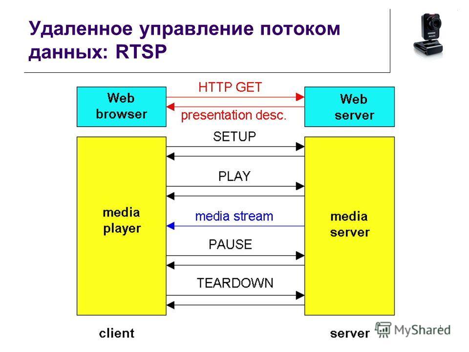 Удаленное управление потоком данных: RTSP 13