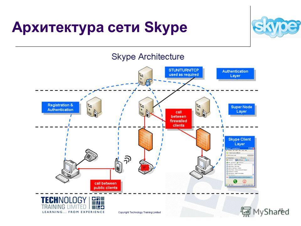 Архитектура сети Skype 40