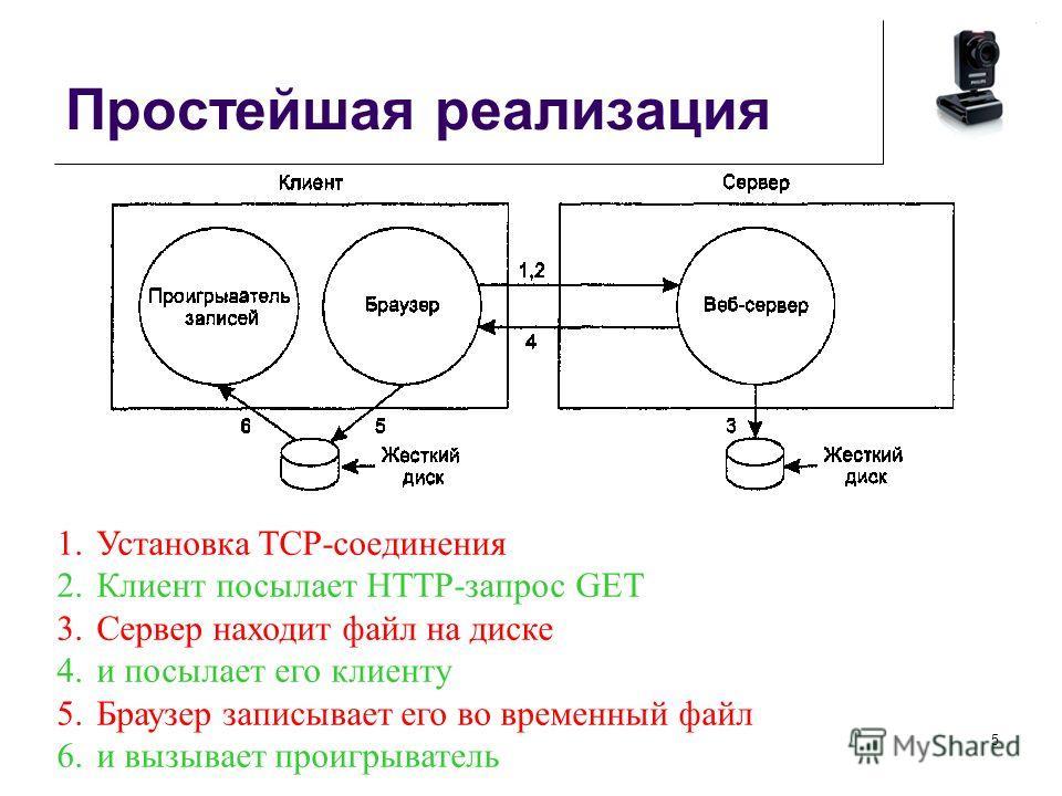 Простейшая реализация 5 1. Установка TCP-соединения 2. Клиент посылает HTTP-запрос GET 3. Сервер находит файл на диске 4. и посылает его клиенту 5. Браузер записывает его во временный файл 6. и вызывает проигрыватель