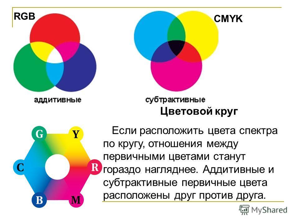 Цветовой круг Если расположить цвета спектра по кругу, отношения между первичными цветами станут гораздо нагляднее. Аддитивные и субтрактивные первичные цвета расположены друг против друга. RGB CMYK
