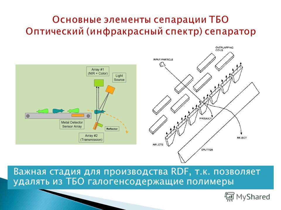 Важная стадия для производства RDF, т.к. позволяет удалять из ТБО галогенсодержащие полимеры